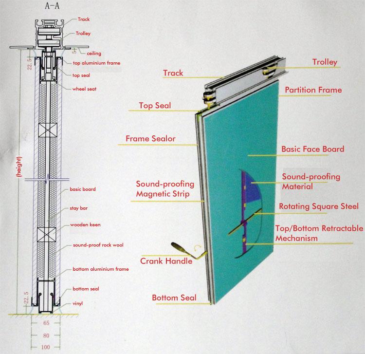 Nguyên lý hoạt động trên hệ thống ray treo của vách ngăn di động